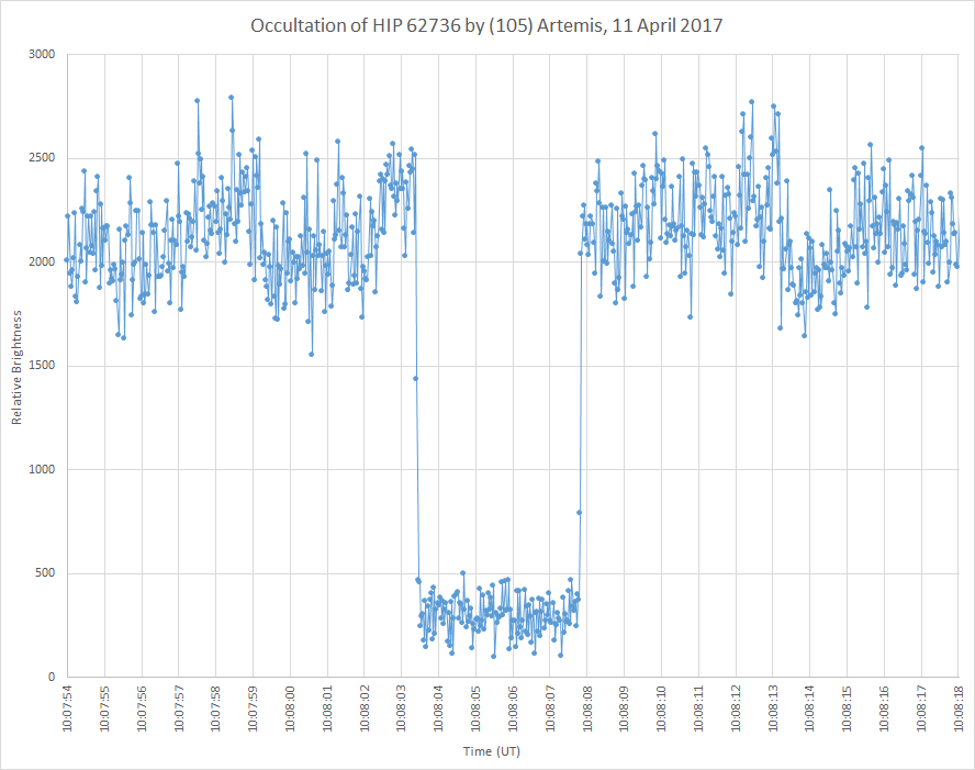 Photometric light curve of the occulatation of HIP 62736 by (105) Artemis, 11 April 2017
